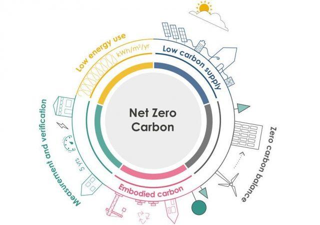 ®London Energy Transformation Initiative